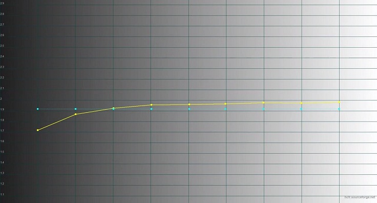 Идеальная кривая цветово