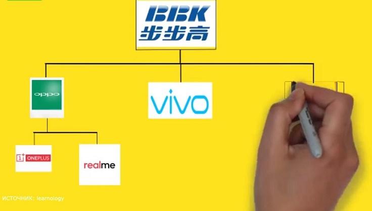 Дали денег, назначили CEO и потихоньку Vivo начала расти