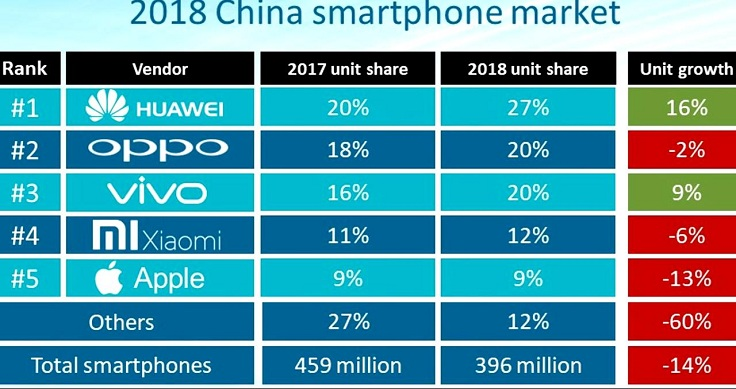 Компания Vivo заняла 5-е место в глобальном рейтинге производителей