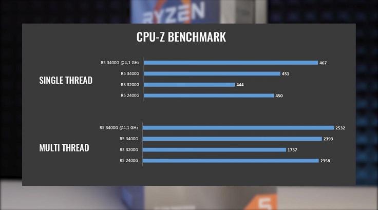 Бенчмарк CPU-Z в однопоточном режиме не видит разницы между этими процессорами