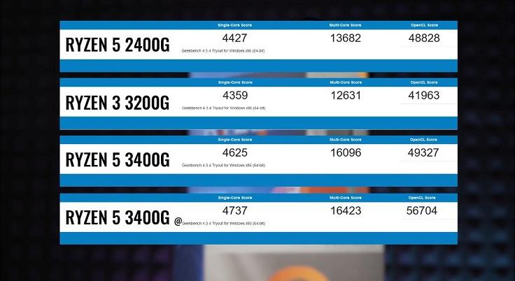 По результатам Geekbench новые процессоры явно стали быстрее