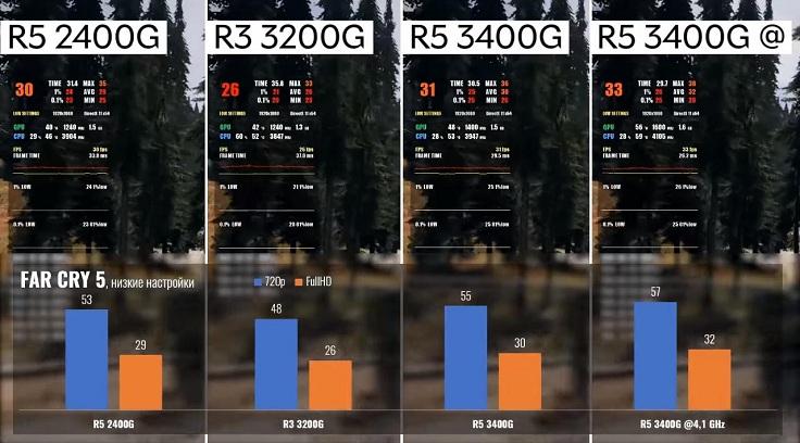 Разница между R5 3400G и 2400G составила всего пару кадров