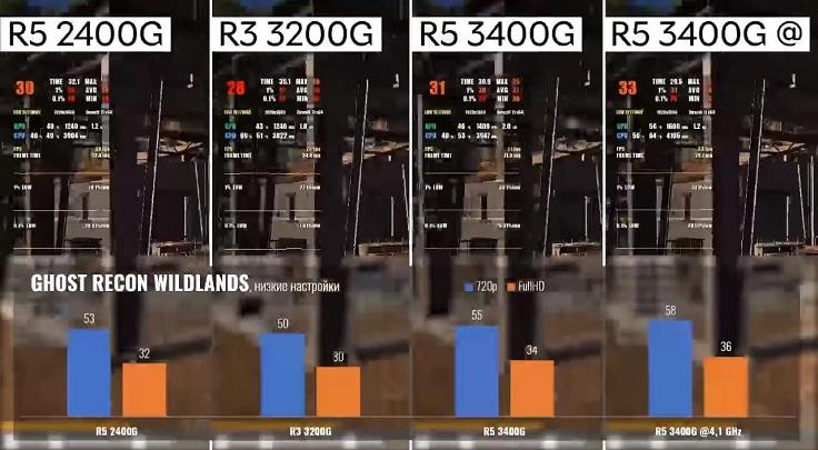 Дополнительные 150 МГц не всегда дают какой-либо прирост