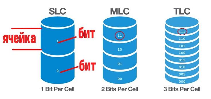 SLC может хранить в одной ячейке только 1 бит данных