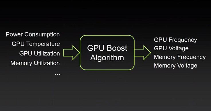 Начиная с 2012 года nVidia внедрила технологию GPU Boost