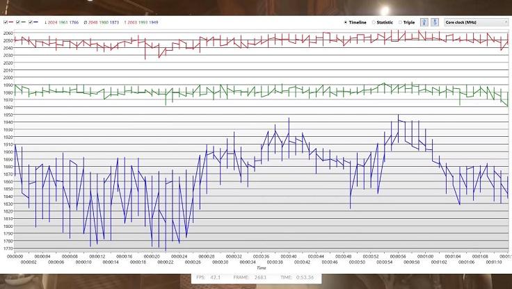 Андервольт уступает традиционному разгону около 70 МГц, при этом экономя до 60 ватт энергии