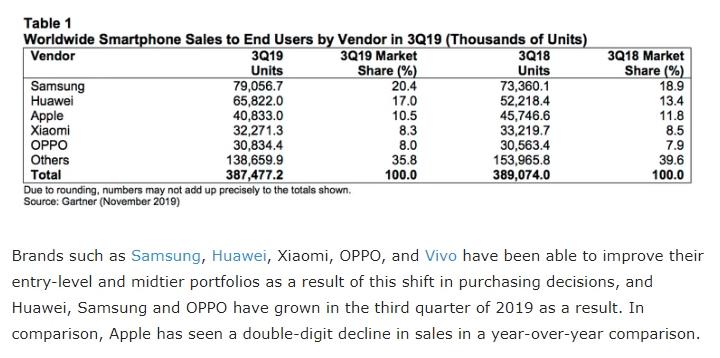 Статистика рынка смартфонов 2019
