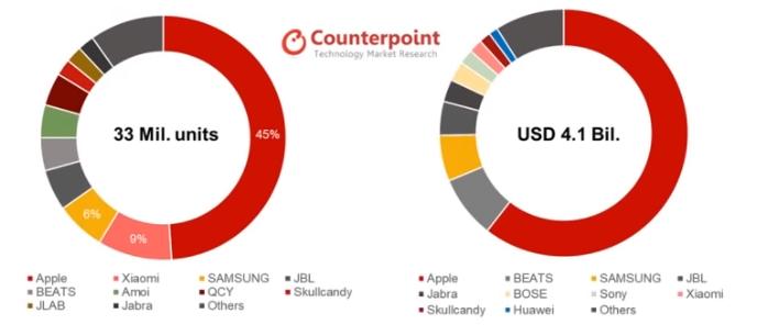 Рынок беспроводных наушников: Apple пока не догнать