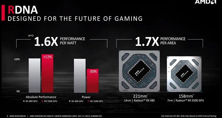 nVidia в лице GeForce GTX 1650 и 1650 Super.