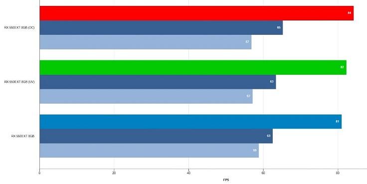 В итоге - плюс пара кадров в разгоне по среднему FPS, и минус пара по минимальному.