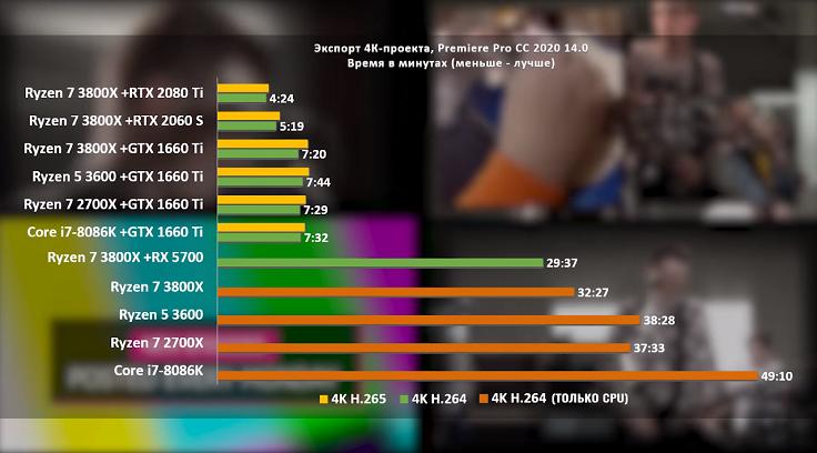 На скорость рендера процессор почти не влияет