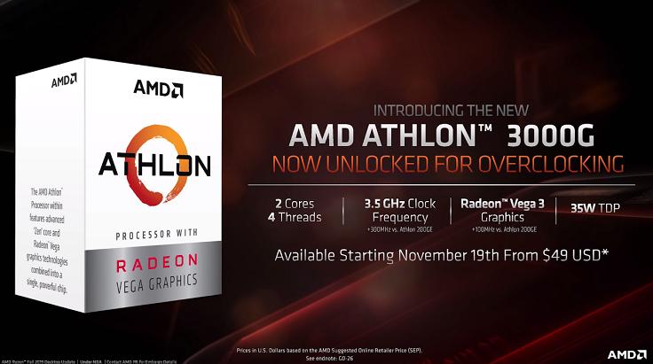 Athlon 3000G от AMD, у которого попросту нет конкурентов в этой ценовой категории.