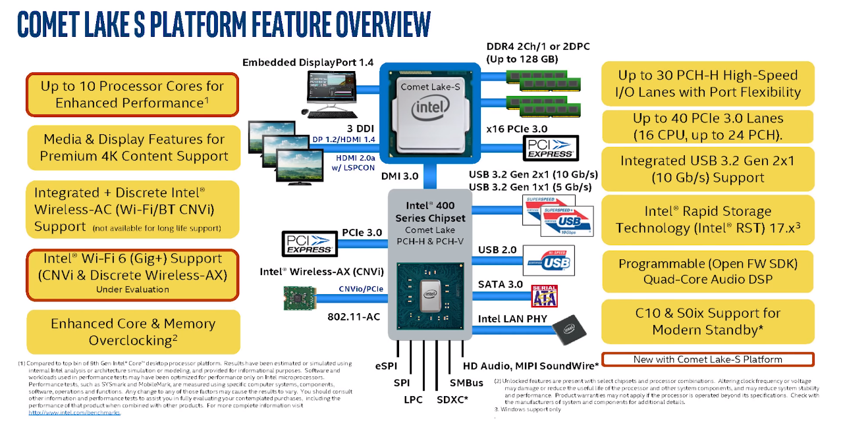 В следующем поколении Comet Lake поддержка HDMI 2.0b тоже не намечается
