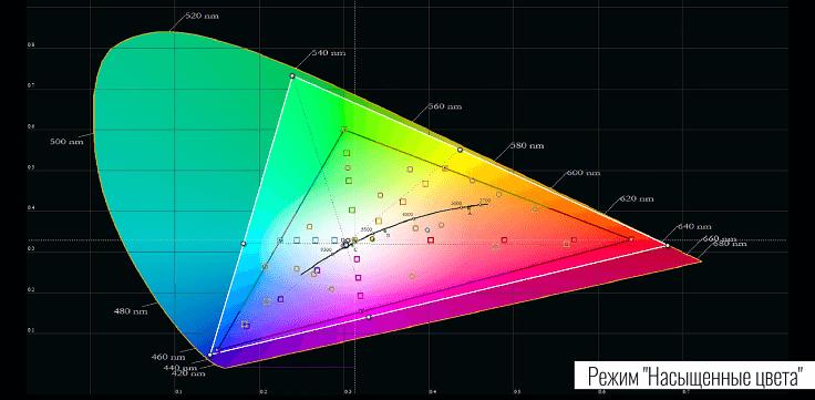 """Если включить """"Естественные"""" цвета, то ситуация становиться близкой к стандартному sRGB"""