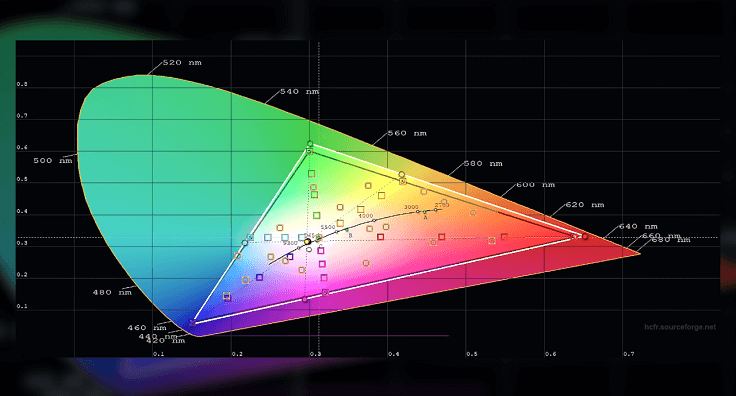 Почти идеальный цветовой диапазон