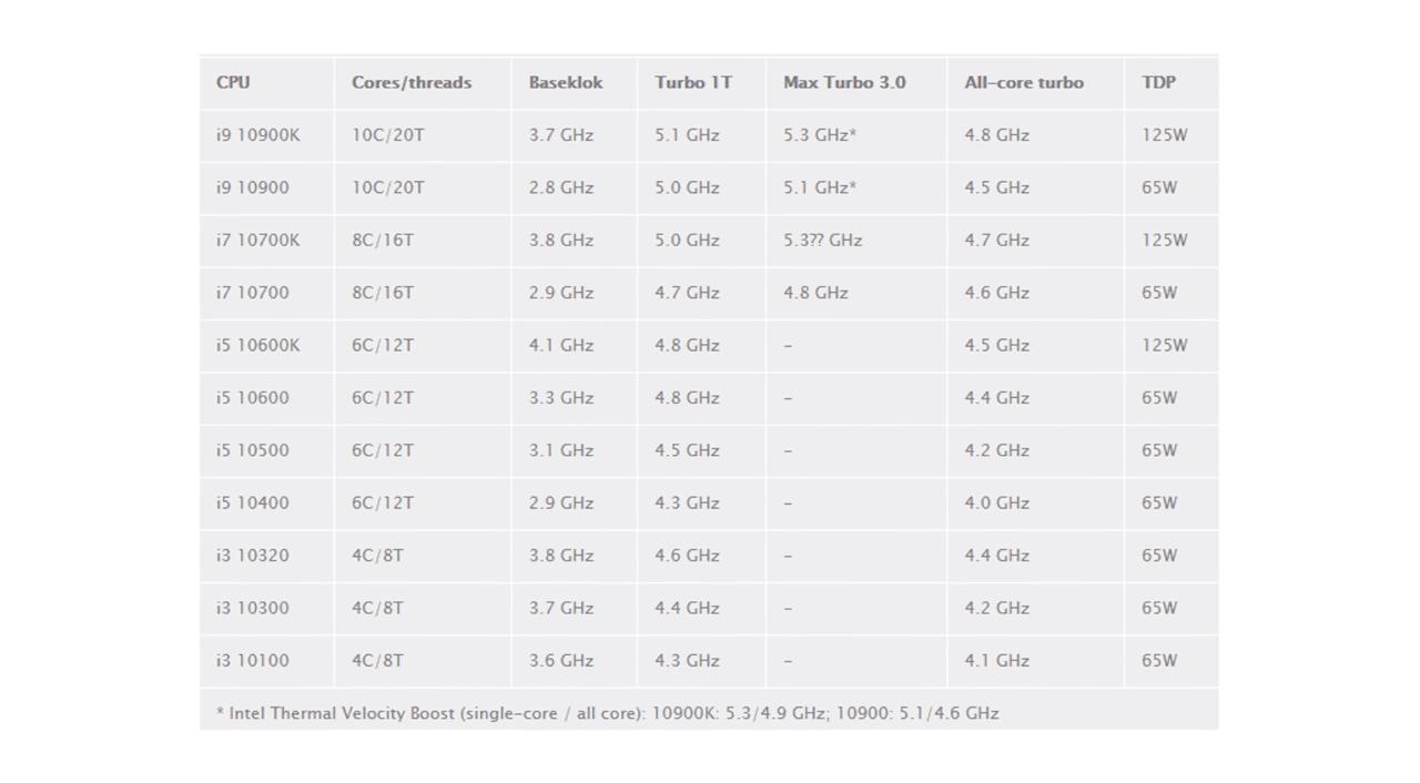 Базовая частота 10700F - 2,9 ГГц, это на 100 МГц меньше, чем у предшественника - Core i7-9700