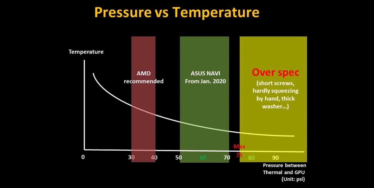 График, показывающий зависимость температуры от давления винтов