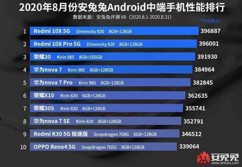 В ТОП-10 самых производительных смартфонов среднего уровня вошли следующие устройства