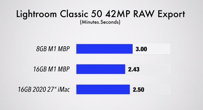 В тесте 42-мегапиксельных файлов RAW Lightroom, хотя 16 ГБ справились быстрее