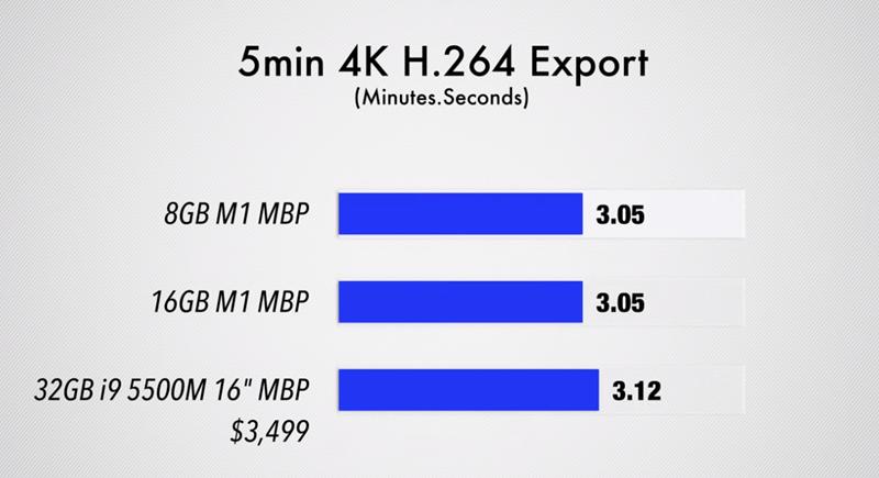 Рендеринг 5 минут 4K H.264 видео неожиданно закончился в одно время и у 8 ГБ и у 16 ГБ, преимущество в оперативной памяти не дало ожидаемого эффекта.