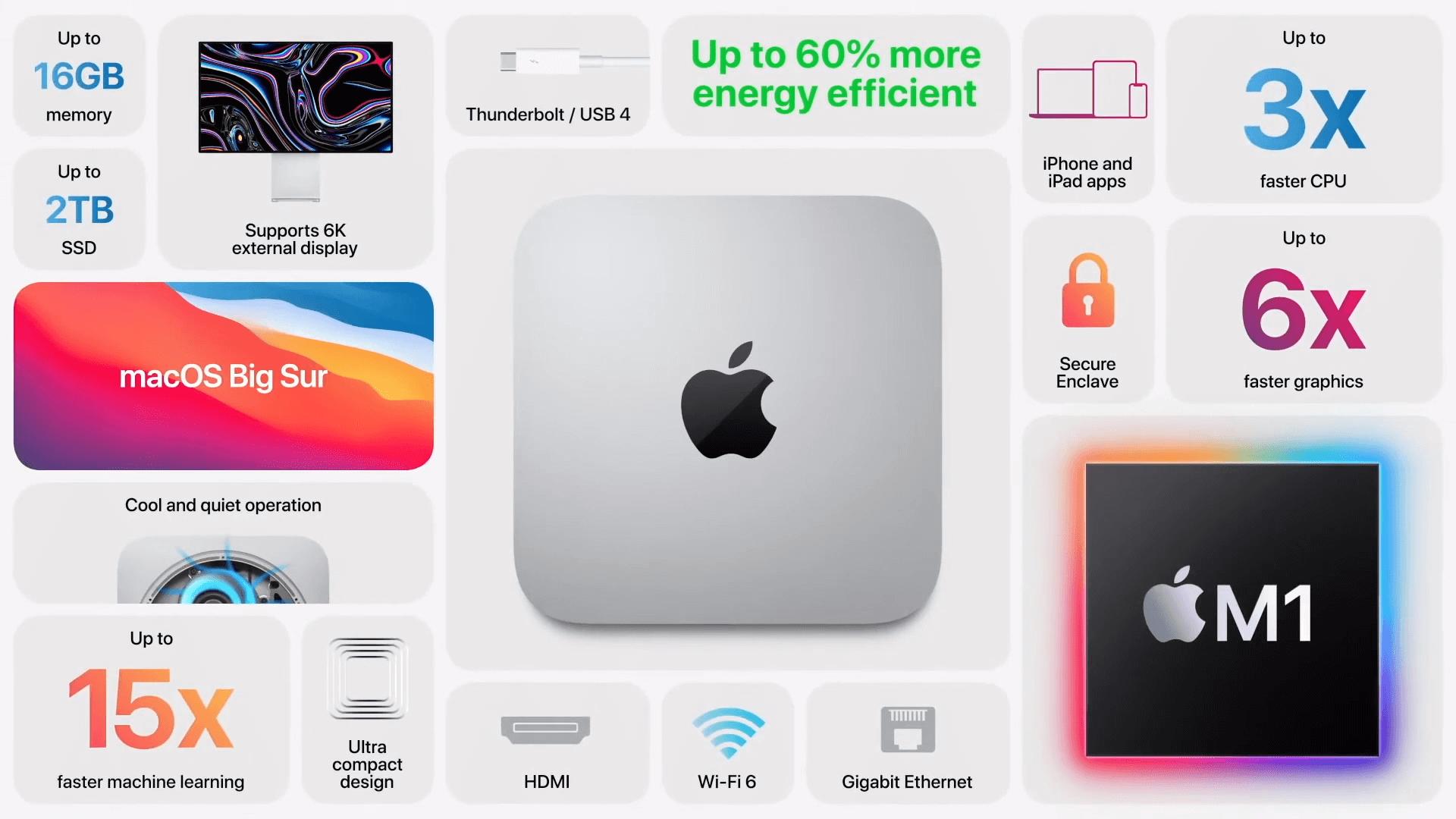 Mac mini на чипе M1