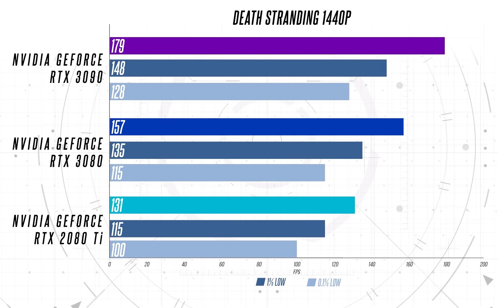 Death Stranding в 1440p, 4K