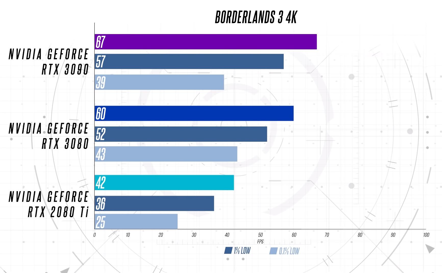 Borderlands 3 в 1440p, 4K