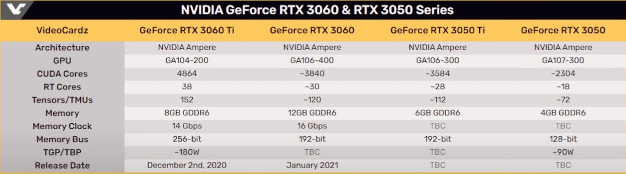 Модели RTX 3060 и RTX 3050 Ti будут основаны на одном и том же кристалле GA106