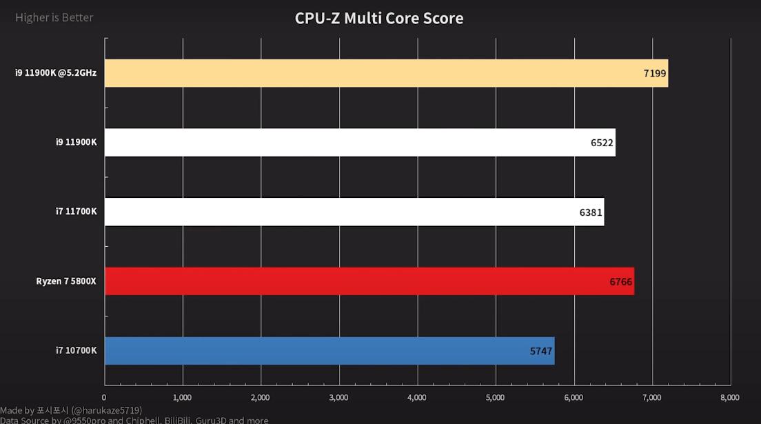 Но на стоковых частотах процессор показал 695 баллов