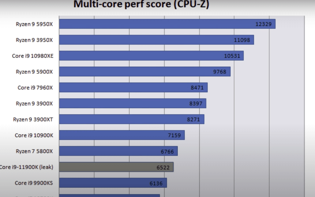 Но в многопотоке ситуация конечно же не в пользу Intel