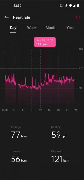 В OnePlus Band есть режим слежения за пульсом
