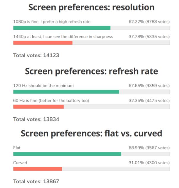Портал gsmarena.com, поставил перед своей огромной аудиторией 3 вопроса: Что для вас важнее, разрешение (1440p/1080p) , частота обновления (60Гц/120гц) и дисплей, изогнутый или плоский?